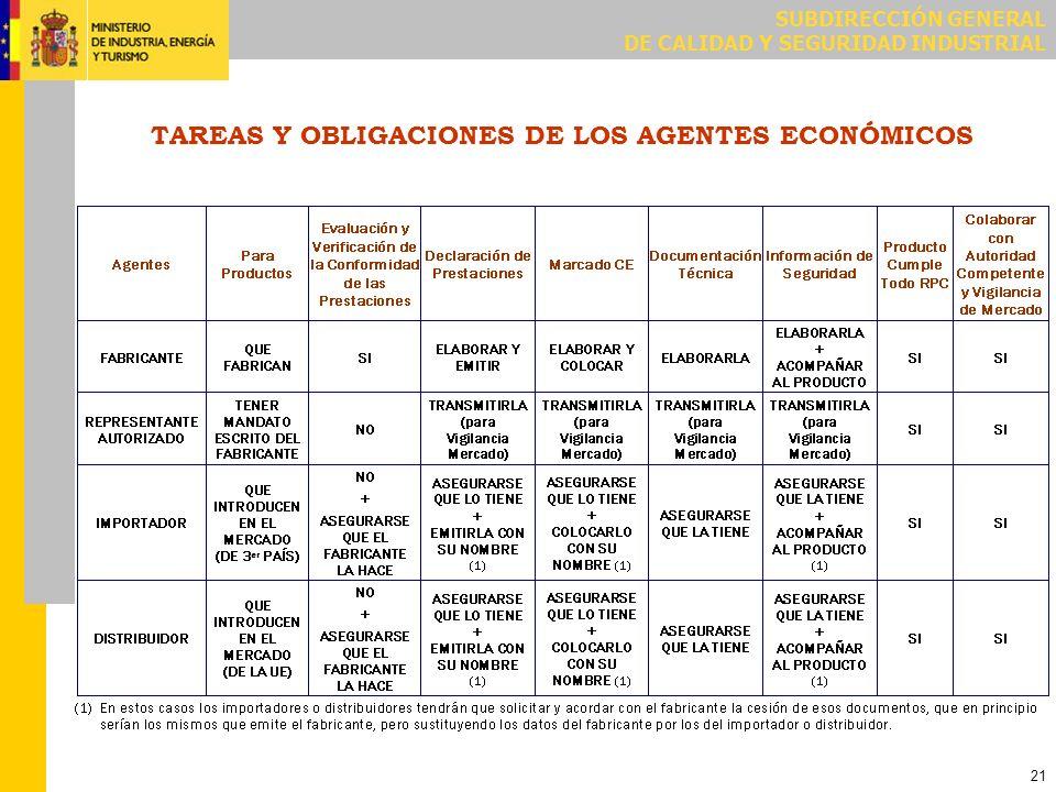 SUBDIRECCIÓN GENERAL DE CALIDAD Y SEGURIDAD INDUSTRIAL 21 TAREAS Y OBLIGACIONES DE LOS AGENTES ECONÓMICOS