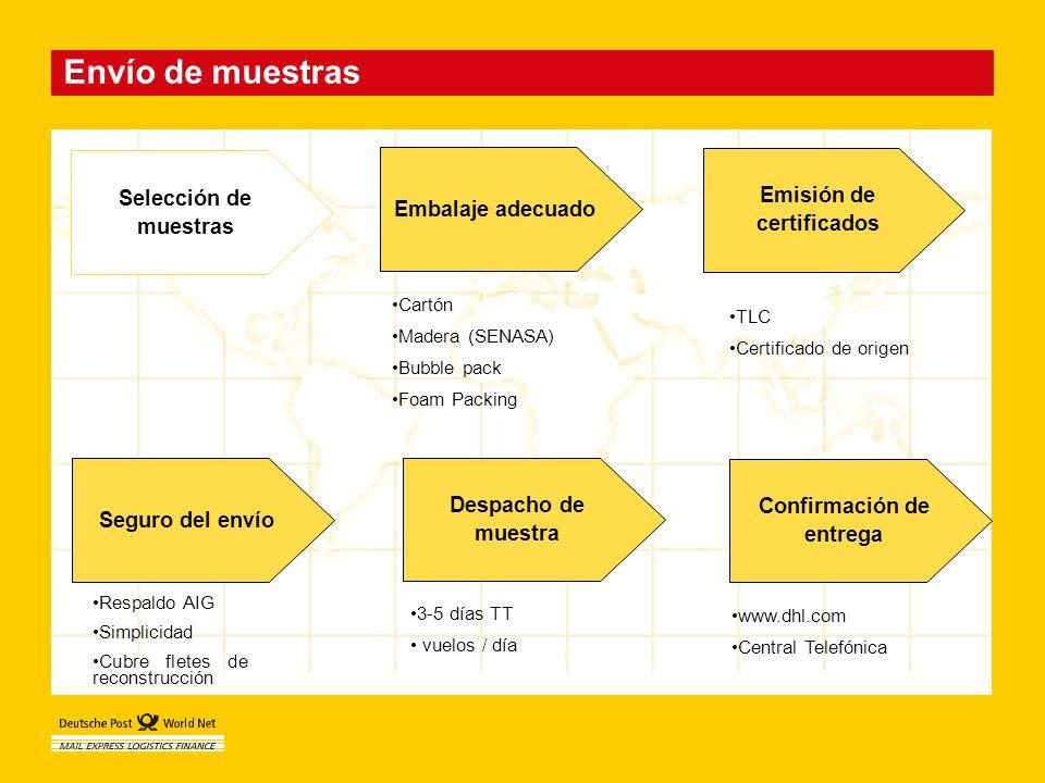 Envío de muestras Seguro del envío Despacho de muestra Confirmación de entrega Selección de muestras Emisión de certificados Embalaje adecuado Cartón