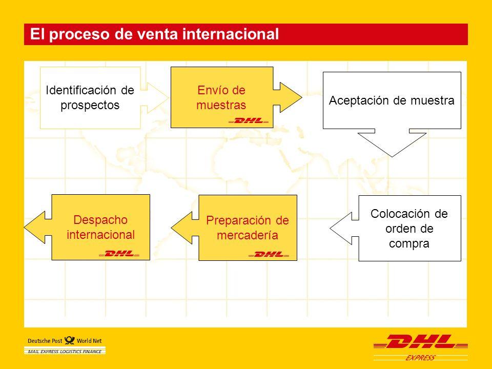 El proceso de venta internacional Identificación de prospectos Aceptación de muestra Colocación de orden de compra Despacho internacional Preparación