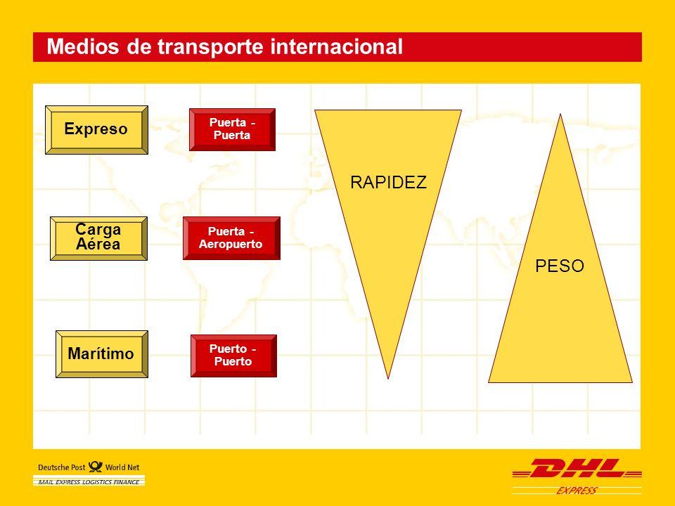 Medios de transporte internacional Expreso Carga Aérea Marítimo Puerta - Puerta Puerta - Aeropuerto Puerto - Puerto RAPIDEZ PESO