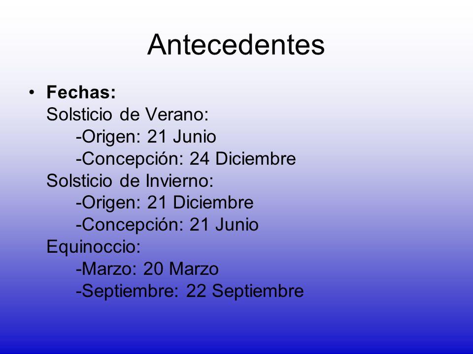 Antecedentes Fechas: Solsticio de Verano: -Origen: 21 Junio -Concepción: 24 Diciembre Solsticio de Invierno: -Origen: 21 Diciembre -Concepción: 21 Jun