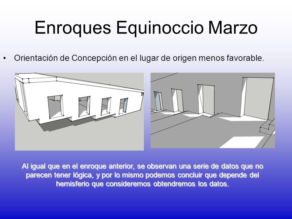 Enroques Equinoccio Marzo Orientación de Concepción en el lugar de origen menos favorable. Al igual que en el enroque anterior, se observan una serie