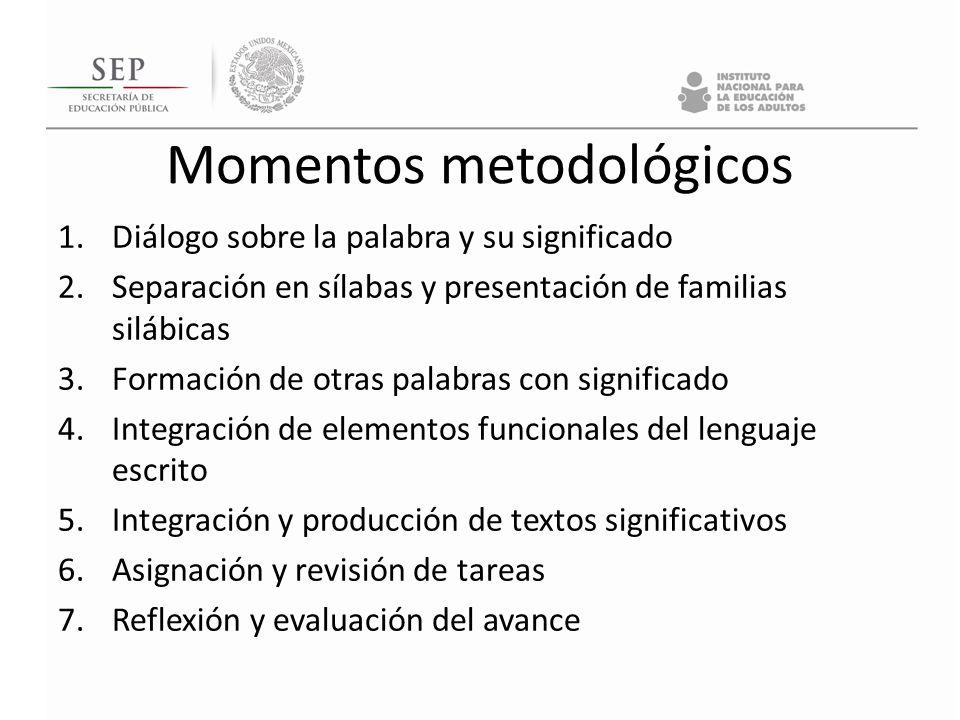 Momentos metodológicos 1.Diálogo sobre la palabra y su significado 2.Separación en sílabas y presentación de familias silábicas 3.Formación de otras p