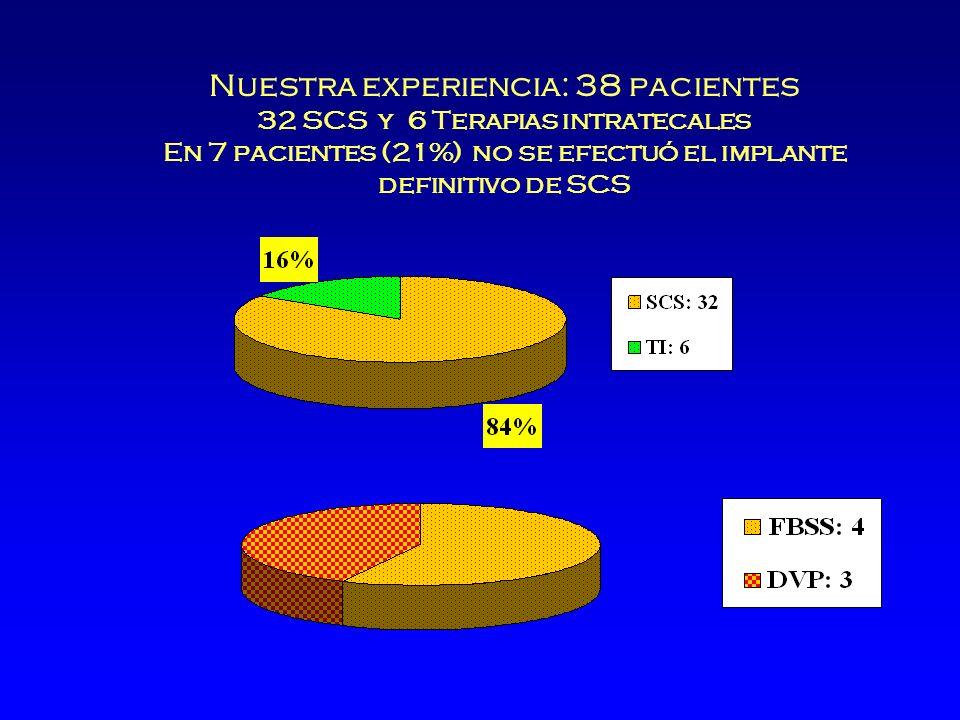 Nuestra experiencia: 38 pacientes 32 SCS y 6 Terapias intratecales En 7 pacientes (21%) no se efectuó el implante definitivo de SCS