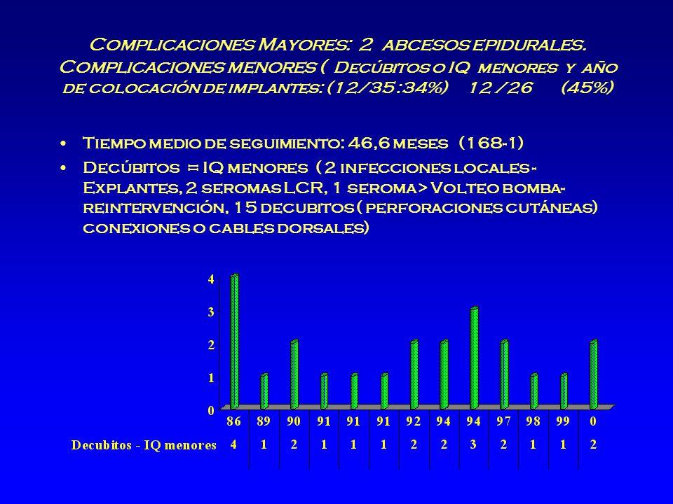 Complicaciones Mayores: 2 abcesos epidurales.