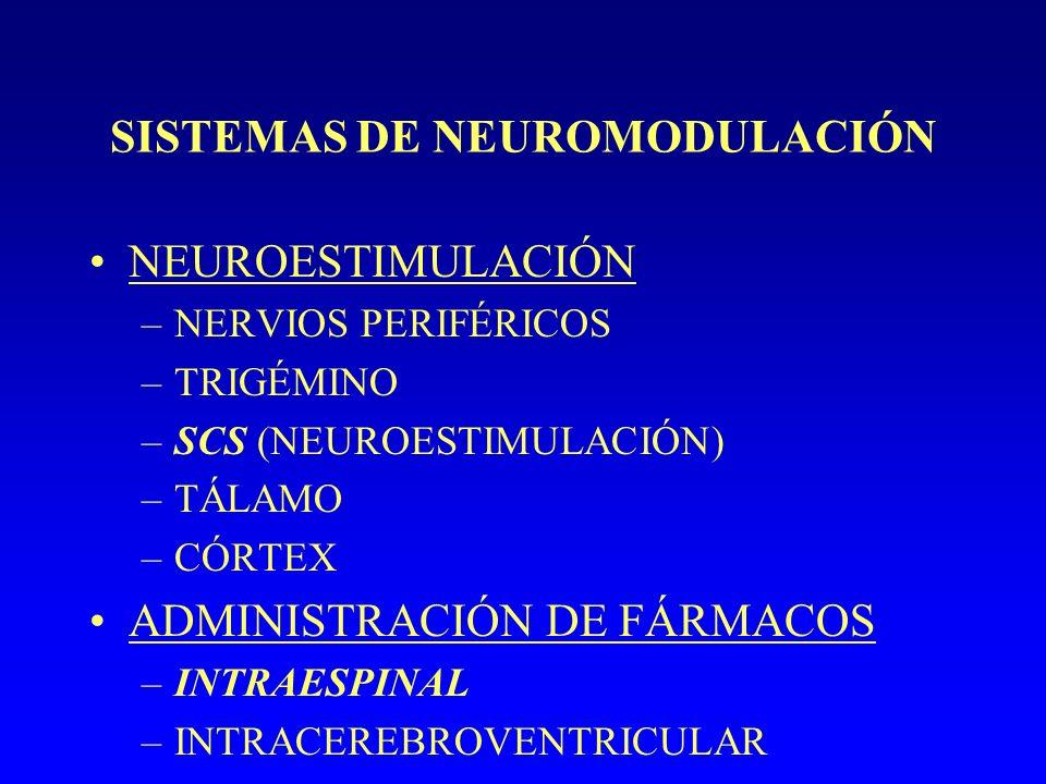 SISTEMAS DE NEUROMODULACIÓN NEUROESTIMULACIÓN –NERVIOS PERIFÉRICOS –TRIGÉMINO –SCS (NEUROESTIMULACIÓN) –TÁLAMO –CÓRTEX ADMINISTRACIÓN DE FÁRMACOS –INTRAESPINAL –INTRACEREBROVENTRICULAR