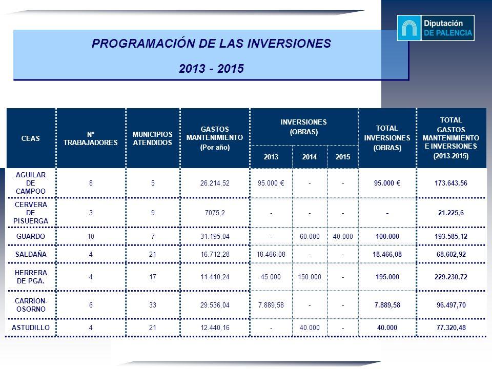 PROGRAMACIÓN DE LAS INVERSIONES 2013 - 2015 CEAS Nº TRABAJADORES MUNICIPIOS ATENDIDOS GASTOS MANTENIMIENTO (Por año) INVERSIONES (OBRAS) TOTAL INVERSI