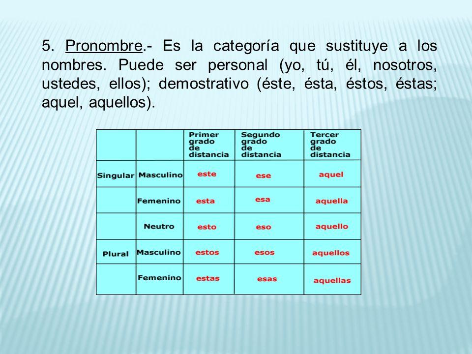 5.Pronombre.- Es la categoría que sustituye a los nombres.