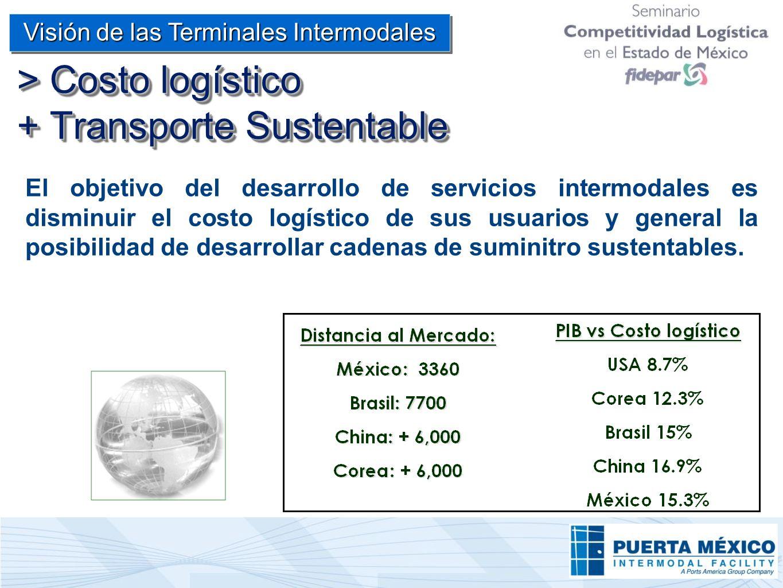 > Costo logístico + Transporte Sustentable El objetivo del desarrollo de servicios intermodales es disminuir el costo logístico de sus usuarios y gene
