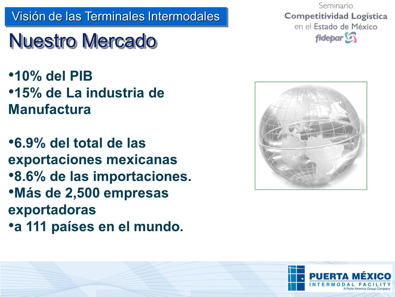Nuestro Mercado 10% del PIB 15% de La industria de Manufactura 6.9% del total de las exportaciones mexicanas 8.6% de las importaciones. Más de 2,500 e