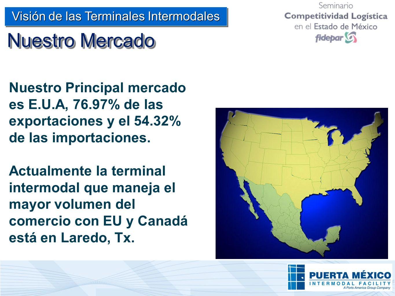 Nuestro Principal mercado es E.U.A, 76.97% de las exportaciones y el 54.32% de las importaciones. Actualmente la terminal intermodal que maneja el may
