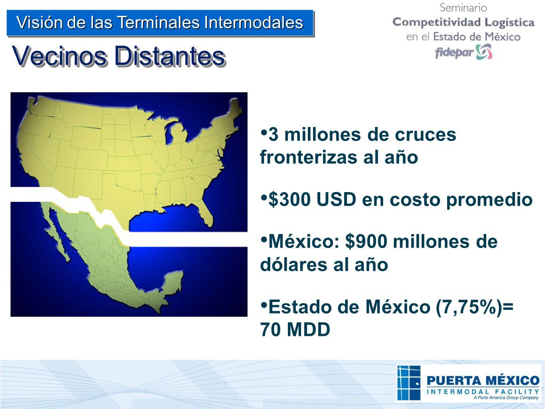 Vecinos Distantes 3 millones de cruces fronterizas al año $300 USD en costo promedio México: $900 millones de dólares al año Estado de México (7,75%)=