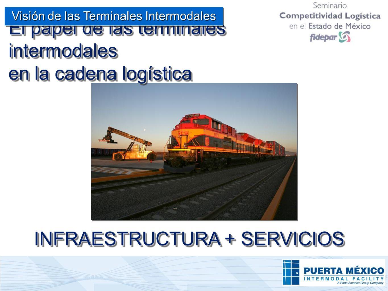 El papel de las terminales intermodales en la cadena logística INFRAESTRUCTURA + SERVICIOS Visión de las Terminales Intermodales