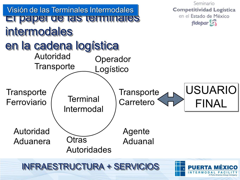 El papel de las terminales intermodales en la cadena logística Terminal Intermodal Transporte Ferroviario Transporte Carretero Autoridad Aduanera Auto