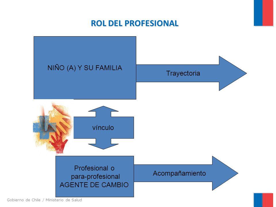 Gobierno de Chile / Ministerio de Salud ROL DEL PROFESIONAL NIÑO (A) Y SU FAMILIA Profesional o para-profesional AGENTE DE CAMBIO Trayectoria Acompañamiento vínculo