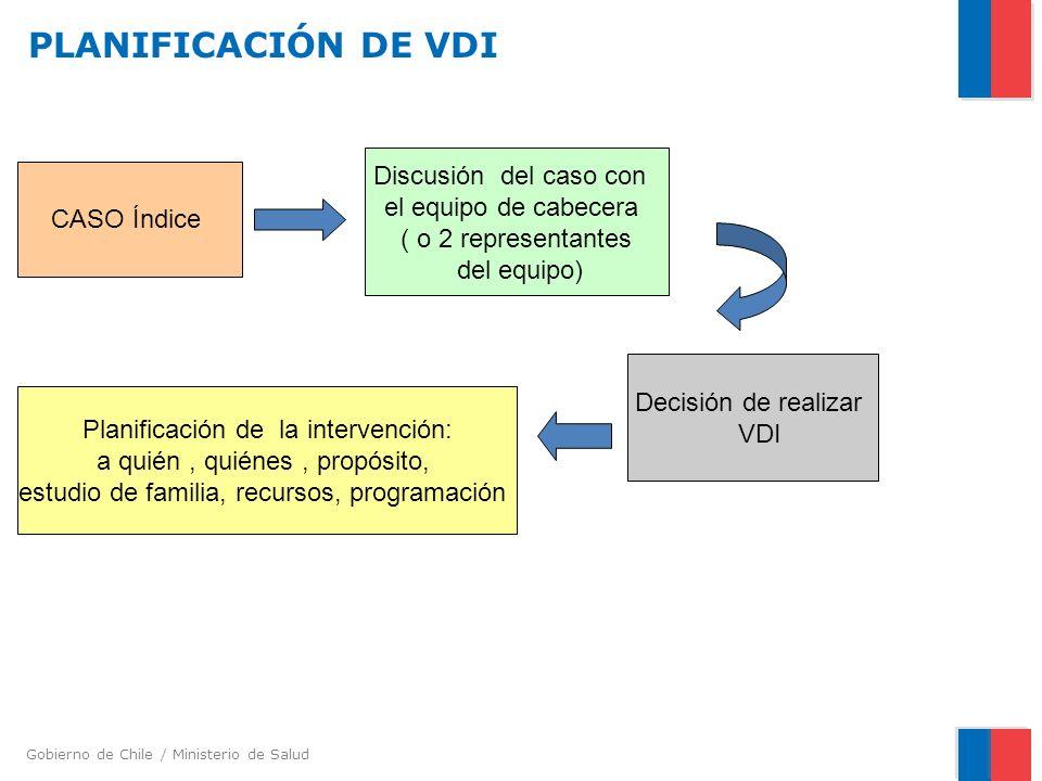 Gobierno de Chile / Ministerio de Salud PLANIFICACIÓN DE VDI CASO Índice Discusión del caso con el equipo de cabecera ( o 2 representantes del equipo) Decisión de realizar VDI Planificación de la intervención: a quién, quiénes, propósito, estudio de familia, recursos, programación