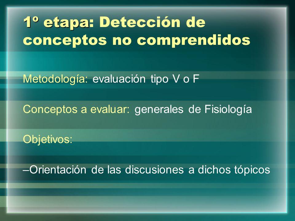 1º etapa 1º etapa: Detección de conceptos no comprendidos Metodología: evaluación tipo V o F Conceptos a evaluar: generales de Fisiología Objetivos: –Orientación de las discusiones a dichos tópicos