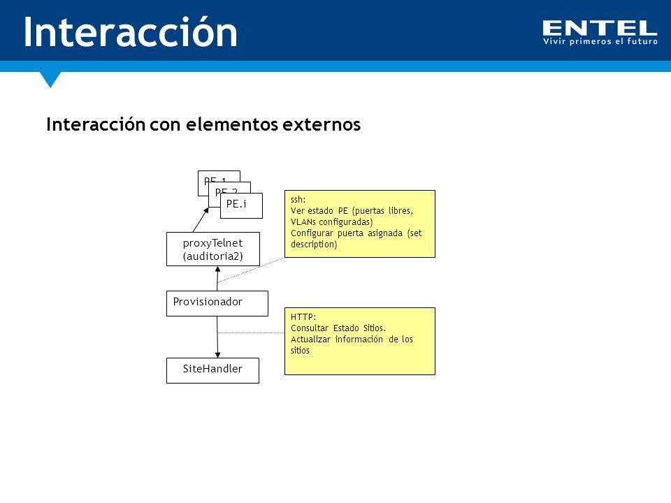 Interacción Interacción con elementos externos Provisionador proxyTelnet (auditoria2) SiteHandler PE.1 PE.2 PE.i HTTP: Consultar Estado Sitios. Actual