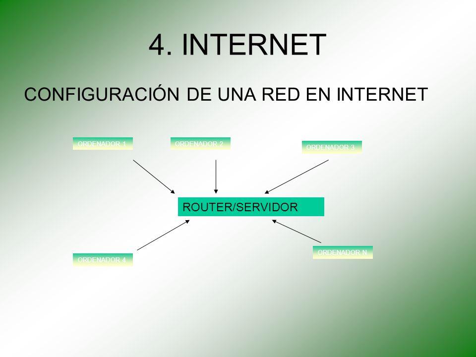 4. INTERNET CONFIGURACIÓN DE UNA RED EN INTERNET ORDENADOR 1ORDENADOR 2 ORDENADOR 3 ORDENADOR 4 ORDENADOR N ROUTER/SERVIDOR
