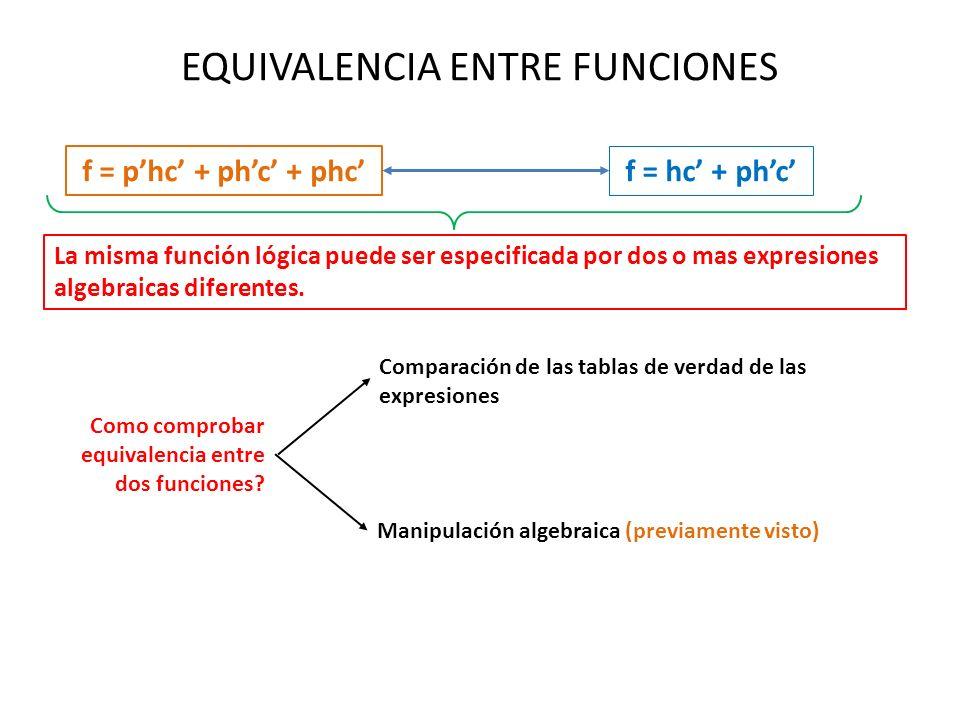 EQUIVALENCIA ENTRE FUNCIONES f = phc + phc + phc f = hc + phc La misma función lógica puede ser especificada por dos o mas expresiones algebraicas dif