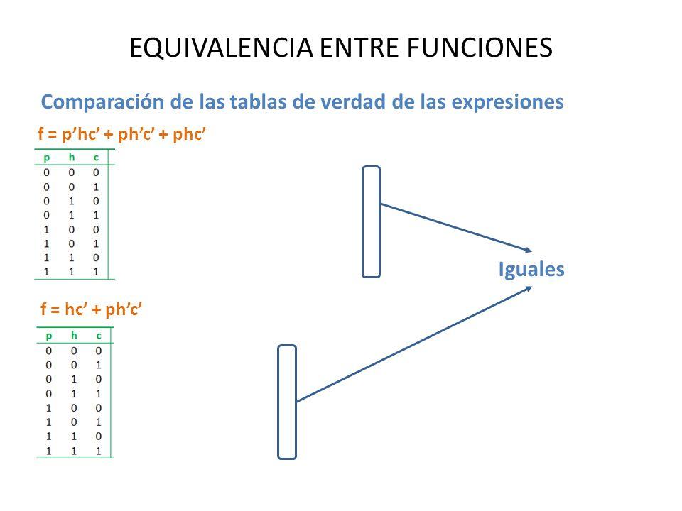 EQUIVALENCIA ENTRE FUNCIONES Comparación de las tablas de verdad de las expresiones f = phc + phc + phc f = hc + phc Iguales