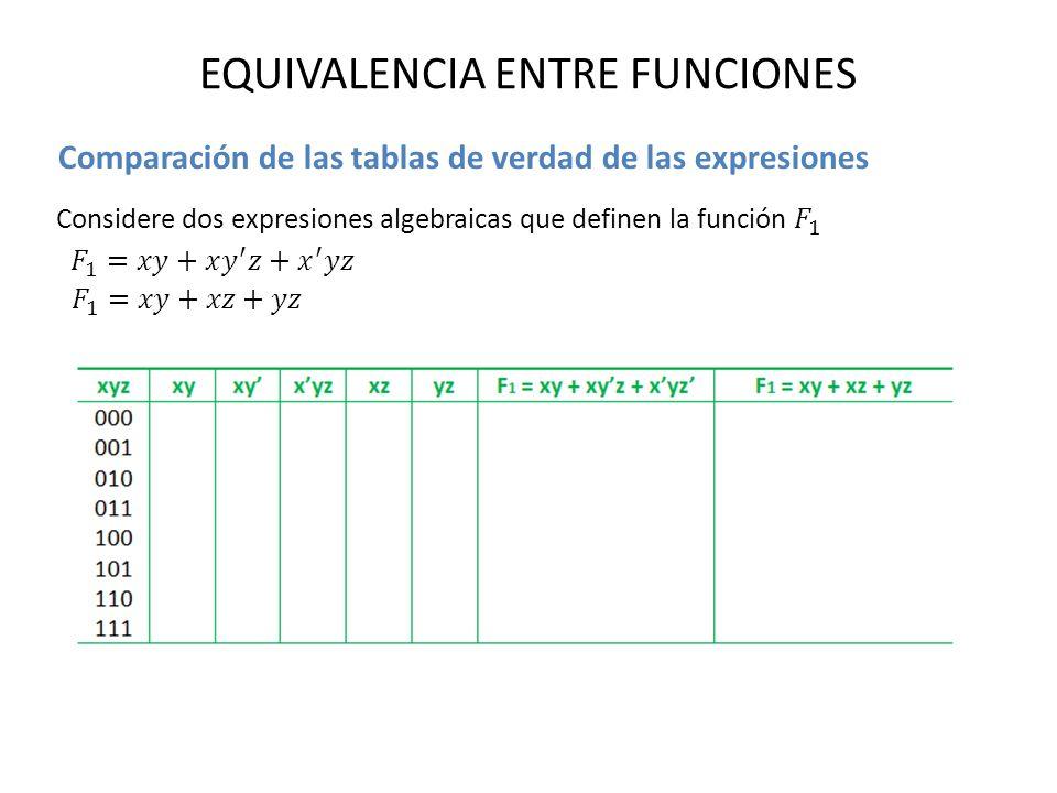 EQUIVALENCIA ENTRE FUNCIONES Comparación de las tablas de verdad de las expresiones