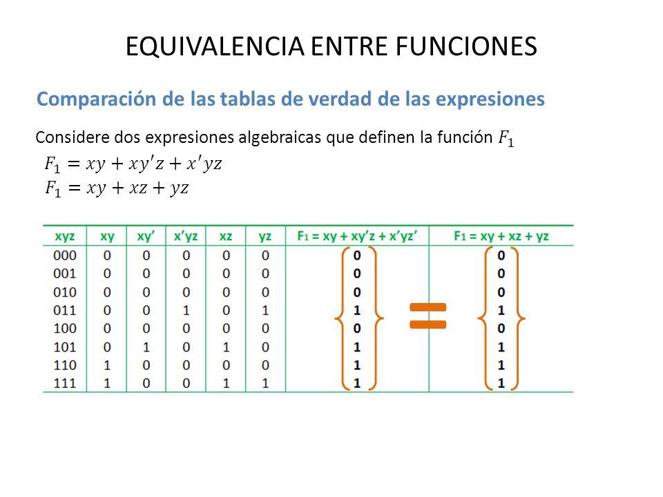 EQUIVALENCIA ENTRE FUNCIONES Comparación de las tablas de verdad de las expresiones =