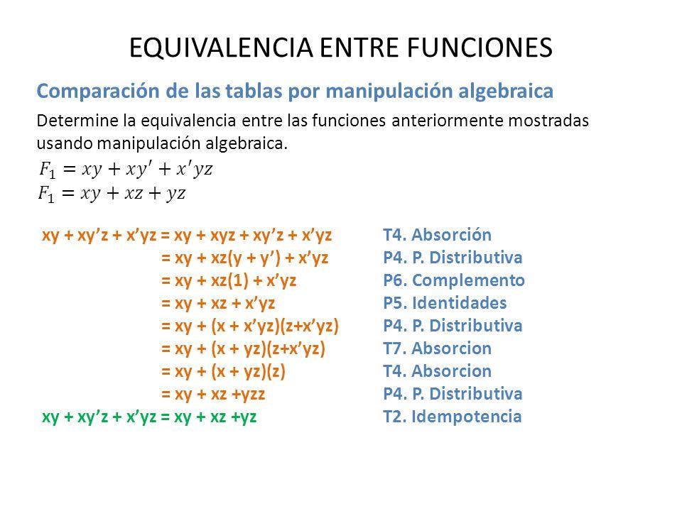 EQUIVALENCIA ENTRE FUNCIONES Comparación de las tablas por manipulación algebraica Determine la equivalencia entre las funciones anteriormente mostrad