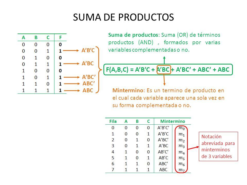 SUMA DE PRODUCTOS ABC F(A,B,C) = ABC + ABC + ABC + ABC + ABC Suma de productos: Suma (OR) de términos productos (AND), formados por varias variables c