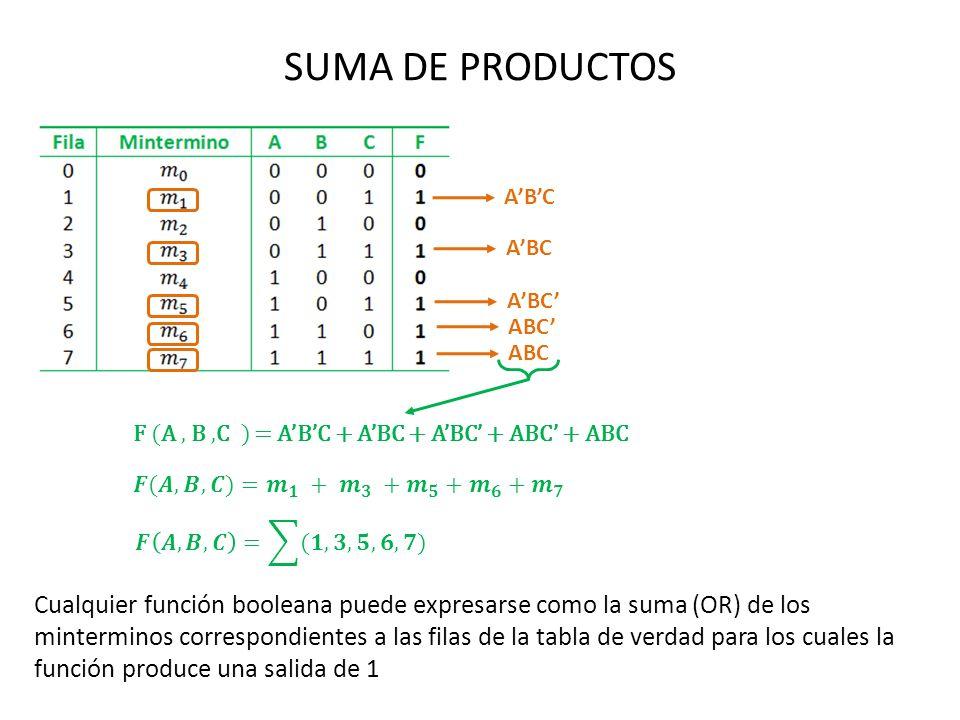SUMA DE PRODUCTOS F (A, B,C ) = ABC + ABC + ABC + ABC + ABC ABC Cualquier función booleana puede expresarse como la suma (OR) de los minterminos corre