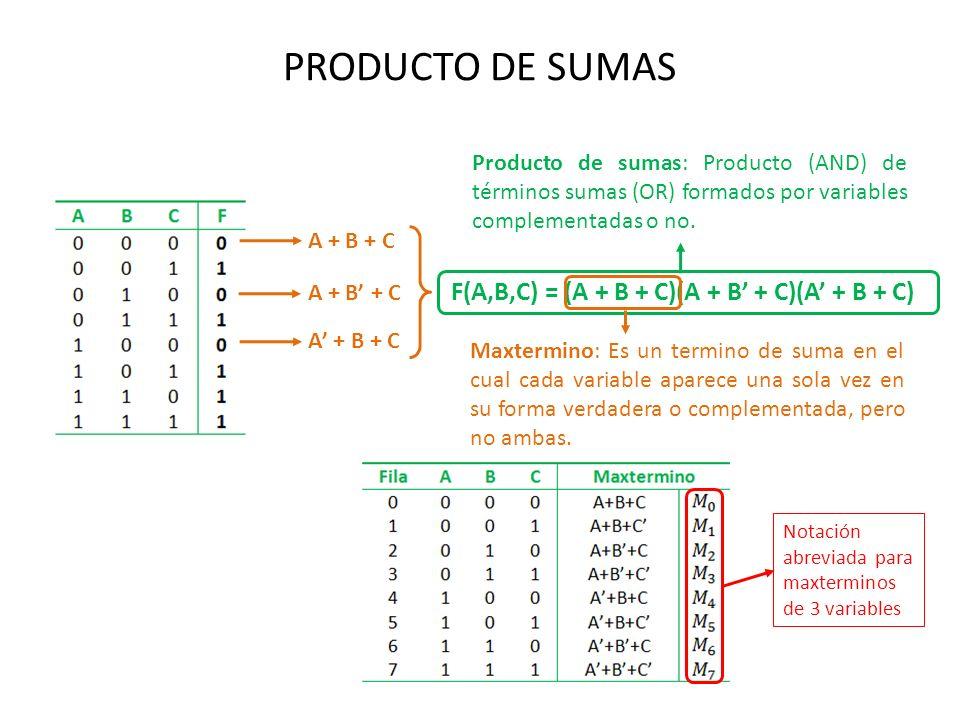 PRODUCTO DE SUMAS A + B + C F(A,B,C) = (A + B + C)(A + B + C)(A + B + C) Producto de sumas: Producto (AND) de términos sumas (OR) formados por variabl