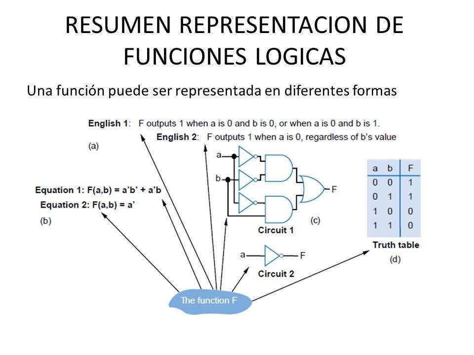 RESUMEN REPRESENTACION DE FUNCIONES LOGICAS Una función puede ser representada en diferentes formas
