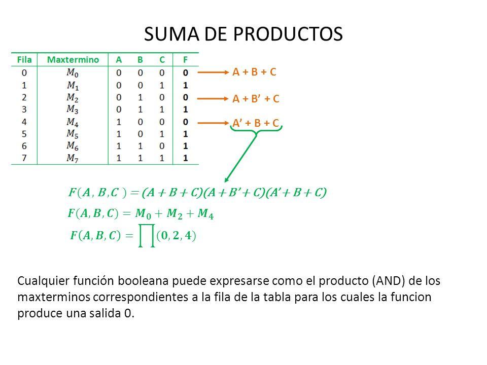 SUMA DE PRODUCTOS F (A, B,C ) = (A + B + C)(A + B + C)(A + B + C) Cualquier función booleana puede expresarse como el producto (AND) de los maxtermino