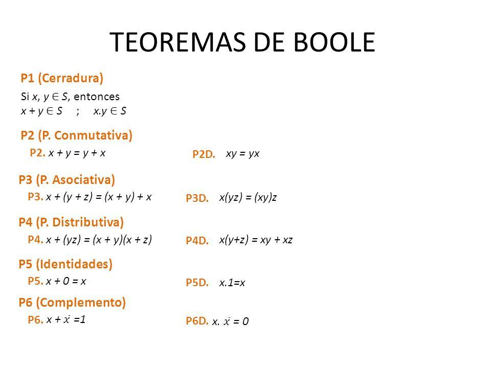 TEOREMAS DE BOOLE P1 (Cerradura) P2 (P. Conmutativa) x + y = y + xP2. xy = yx P2D. P3 (P. Asociativa) x + (y + z) = (x + y) + xP3. x(yz) = (xy)z P3D.