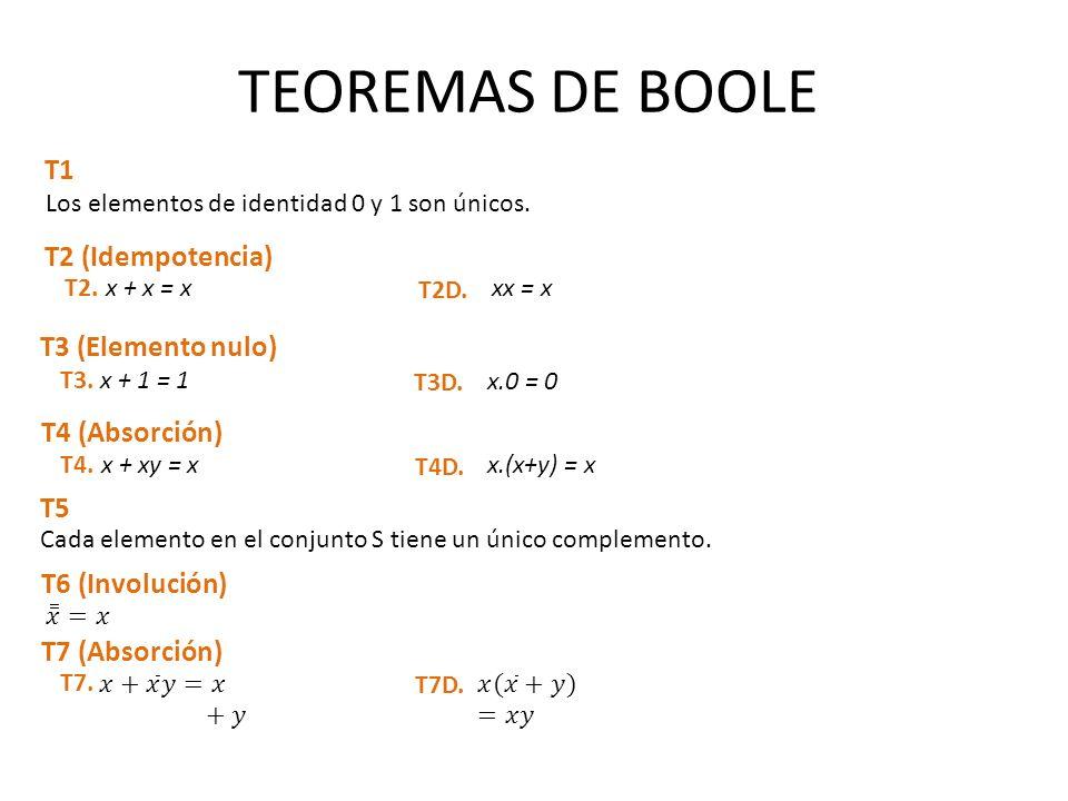 TEOREMAS DE BOOLE T1 Los elementos de identidad 0 y 1 son únicos. T2 (Idempotencia) x + x = xT2. xx = x T2D. T3 (Elemento nulo) x + 1 = 1T3. x.0 = 0 T