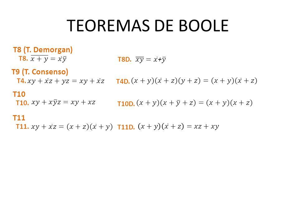 TEOREMAS DE BOOLE T8 (T. Demorgan) T8. T8D. T9 (T. Consenso) T4. T4D. T10 T10. T10D. T11 T11. T11D.