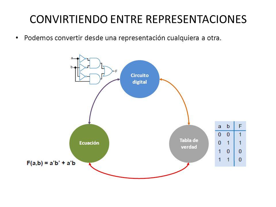 CONVIRTIENDO ENTRE REPRESENTACIONES Podemos convertir desde una representación cualquiera a otra. Ecuación Tabla de verdad Circuito digital
