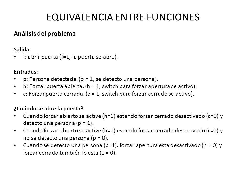 EQUIVALENCIA ENTRE FUNCIONES Análisis del problema Salida: f: abrir puerta (f=1, la puerta se abre). Entradas: p: Persona detectada. (p = 1, se detect