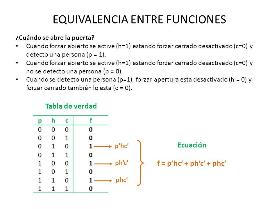 EQUIVALENCIA ENTRE FUNCIONES f = phc + phc + phc ¿Cuándo se abre la puerta? Cuando forzar abierto se active (h=1) estando forzar cerrado desactivado (