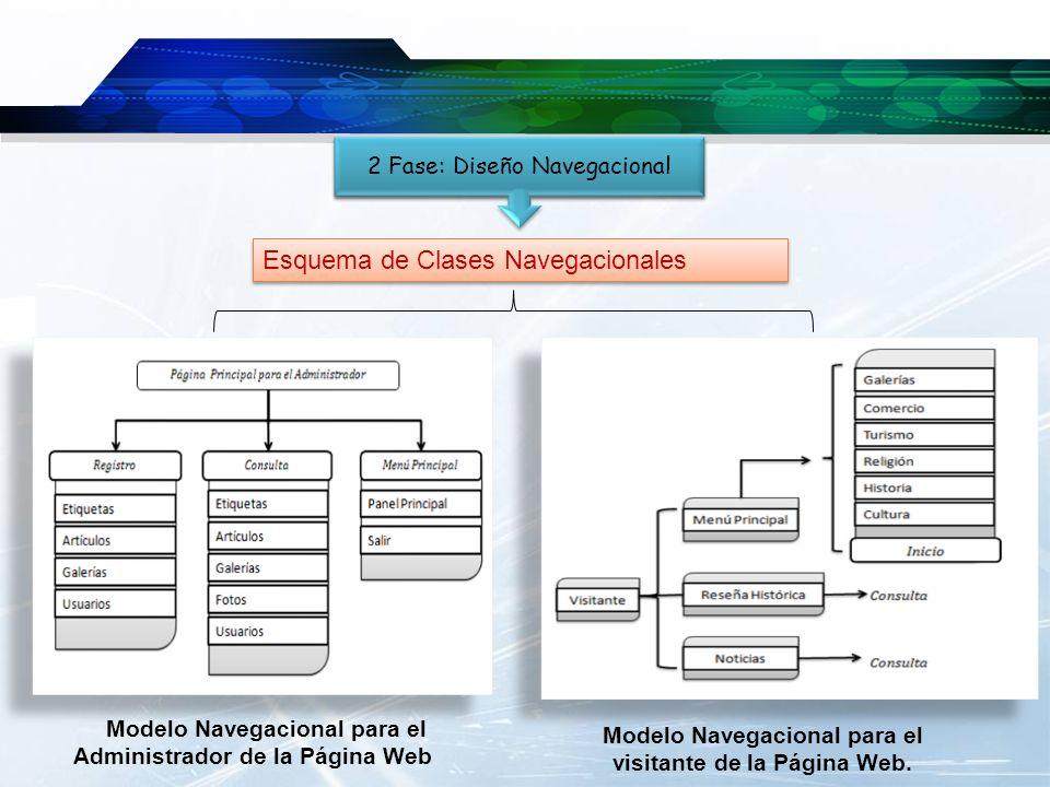 2 Fase: Diseño Navegacional Modelo Navegacional para el Administrador de la Página Web Modelo Navegacional para el visitante de la Página Web. Esquema