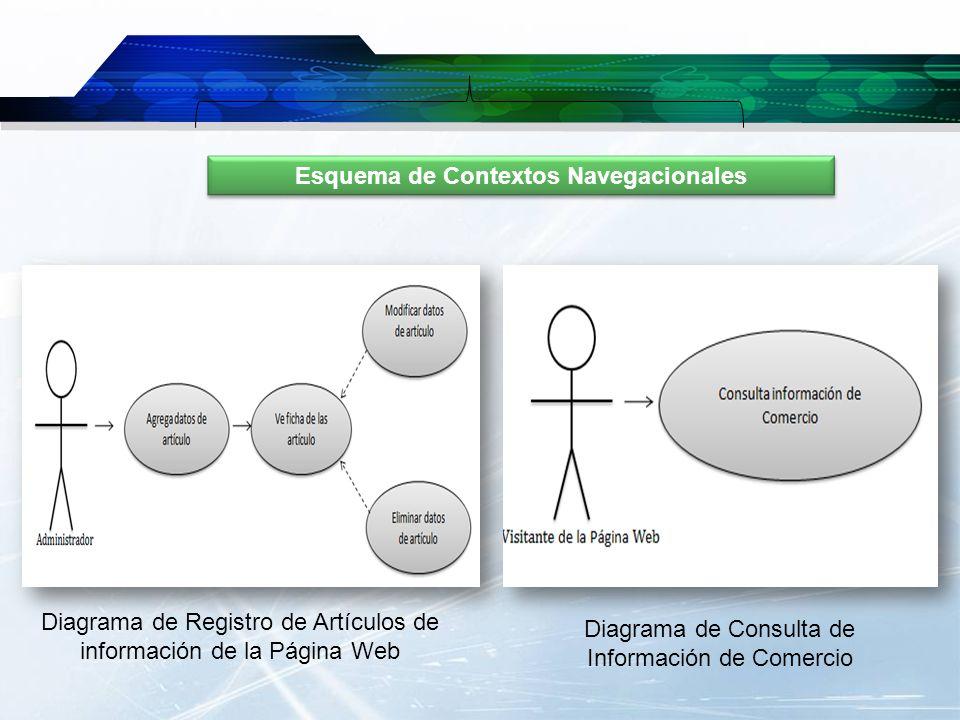 Esquema de Contextos Navegacionales Diagrama de Registro de Artículos de información de la Página Web Diagrama de Consulta de Información de Comercio