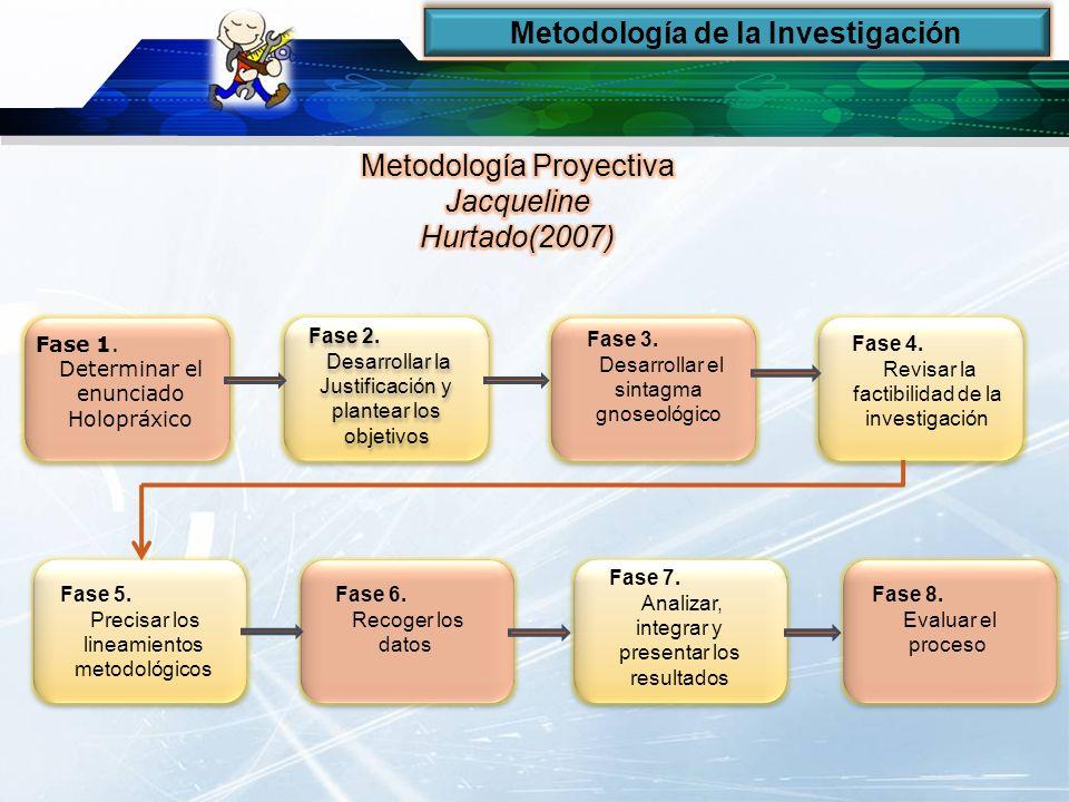 Metodología de la Investigación Fase 1. Determinar el enunciado Holopráxico Fase 2. Desarrollar la Justificación y plantear los objetivos Fase 2. Desa
