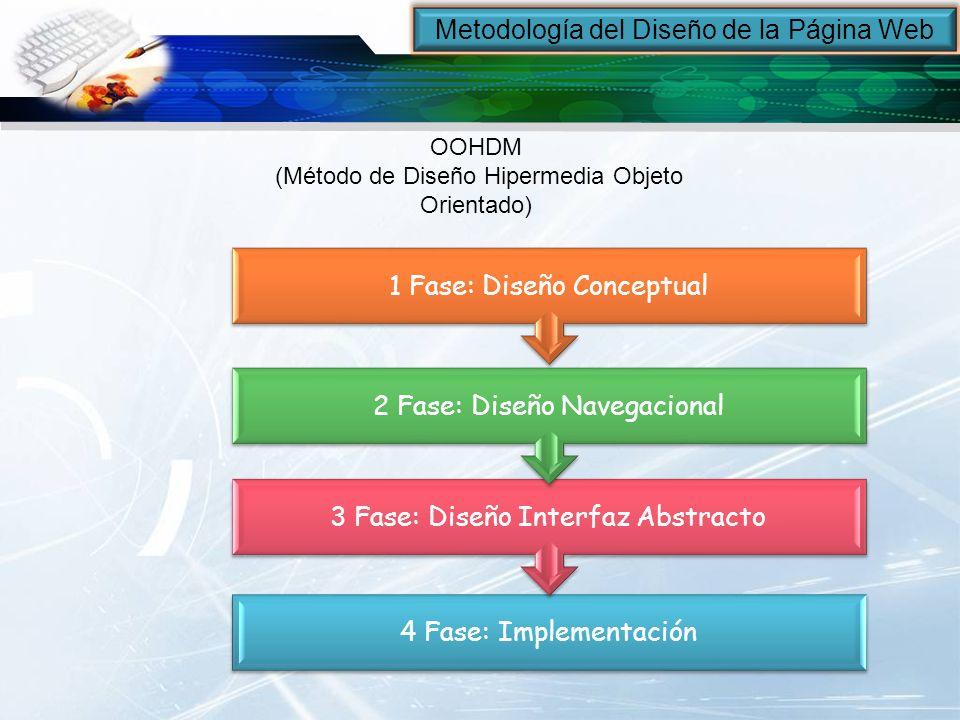 Metodología del Diseño de la Página Web OOHDM (Método de Diseño Hipermedia Objeto Orientado) 4 Fase: Implementación 3 Fase: Diseño Interfaz Abstracto