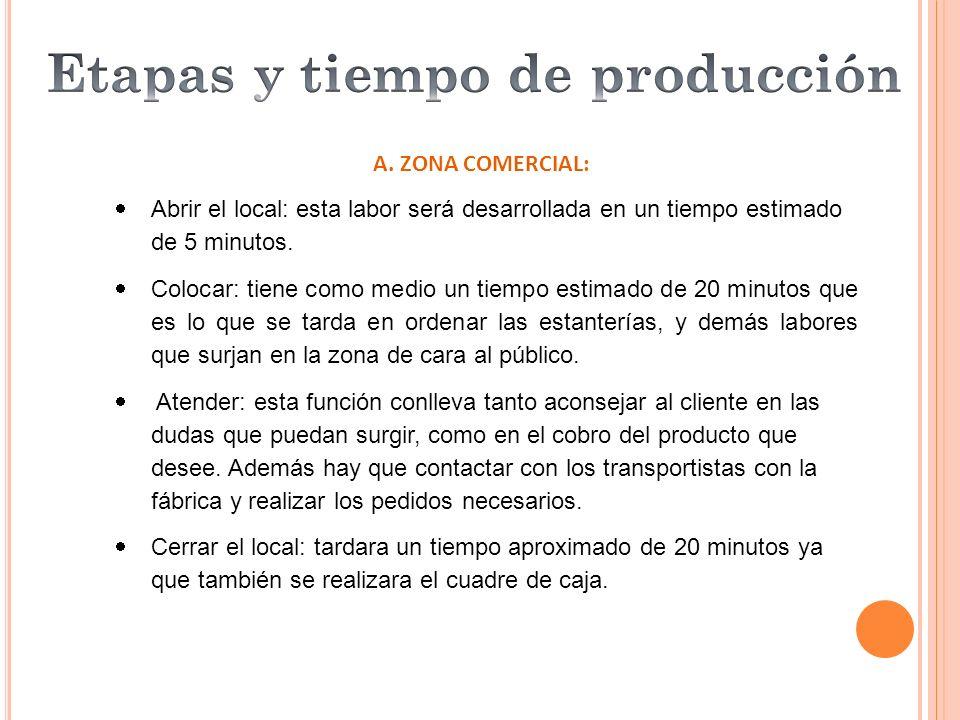 A. ZONA COMERCIAL: Abrir el local: esta labor será desarrollada en un tiempo estimado de 5 minutos. Colocar: tiene como medio un tiempo estimado de 20