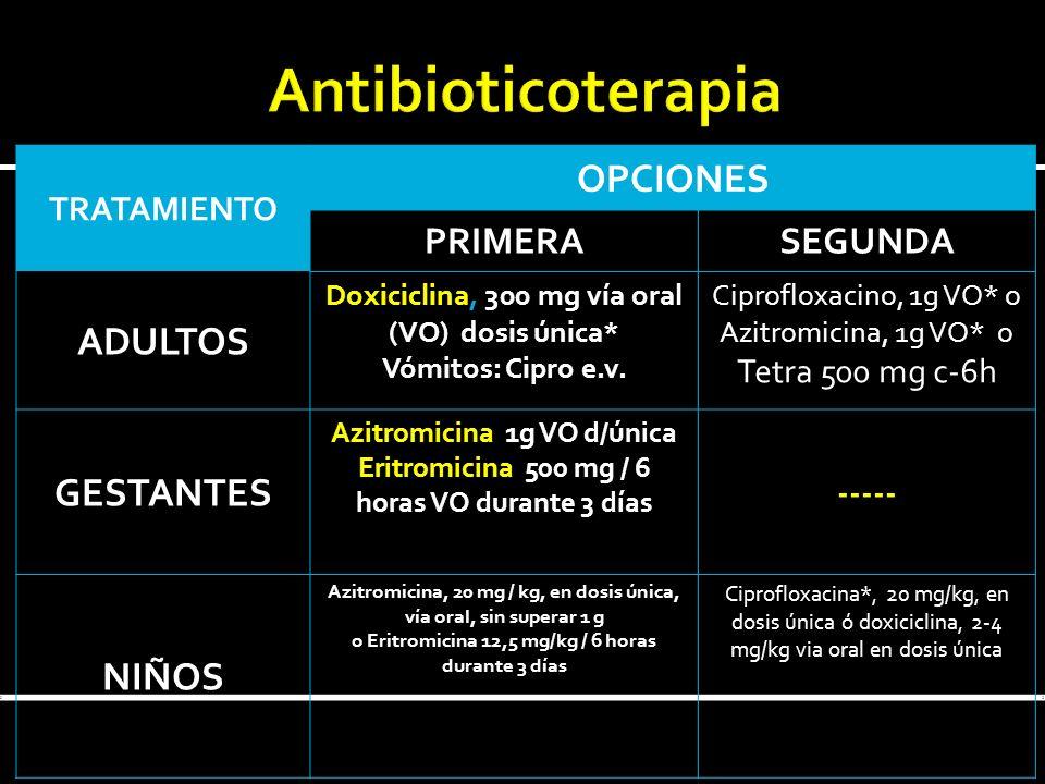 TRATAMIENTO OPCIONES PRIMERASEGUNDA ADULTOS Doxiciclina, 300 mg vía oral (VO) dosis única* Vómitos: Cipro e.v. Ciprofloxacino, 1g VO* o Azitromicina,
