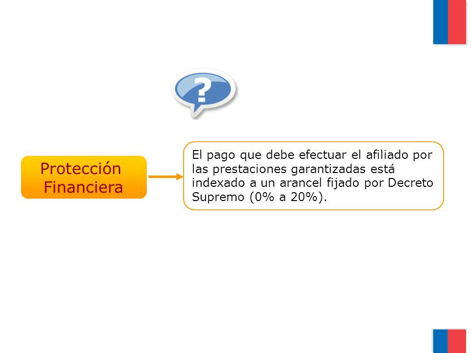 Protección Financiera El pago que debe efectuar el afiliado por las prestaciones garantizadas está indexado a un arancel fijado por Decreto Supremo (0