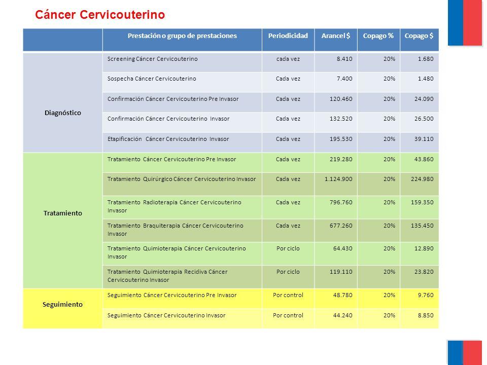 Prestación o grupo de prestacionesPeriodicidadArancel $Copago %Copago $ Diagnóstico Screening Cáncer Cervicouterinocada vez8.41020%1.680 Sospecha Cánc