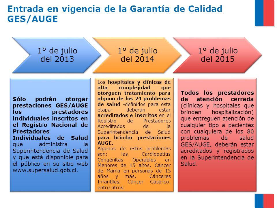 1° de julio del 2013 1° de julio del 2014 1° de julio del 2015 Sólo podrán otorgar prestaciones GES/AUGE los prestadores individuales inscritos en el