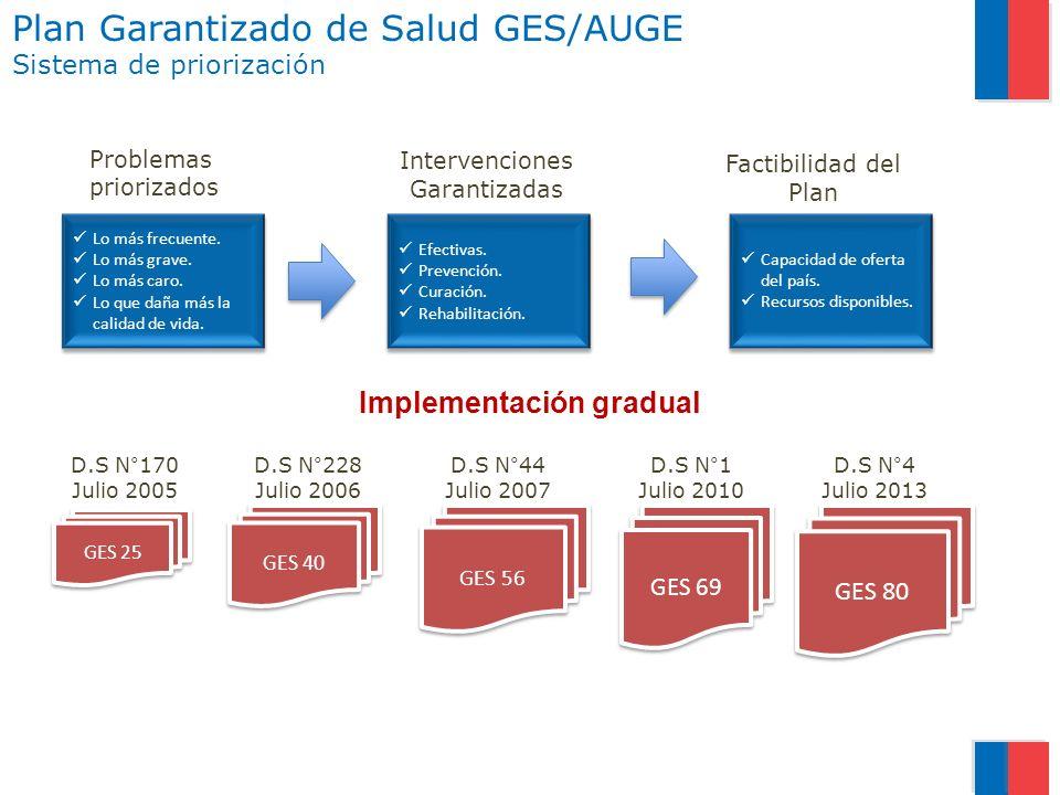 Plan Garantizado de Salud GES/AUGE Sistema de priorización Problemas priorizados Intervenciones Garantizadas Factibilidad del Plan Lo más frecuente. L