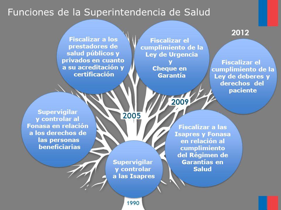 Funciones de la Superintendencia de Salud 2005 1990 Supervigilar y controlar a las Isapres Supervigilar y controlar a las Isapres Supervigilar y contr